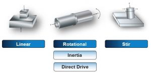 Friction Welding; Rotary, Linear & Friction Stir
