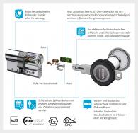 Die CLIQ-Familie der Marke IKON: Ein intelligentes Schließanlagensystem für hohe Sicherheit