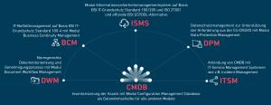 Integriertes Managementsystem bestehend aus CMDB, ISMS, BCM und DSMS