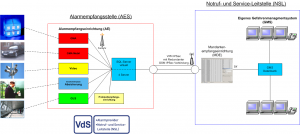 Mandantenempfangseinrichtung (MDE)