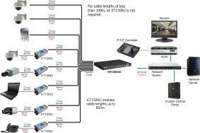 Networking over UTP Cabling