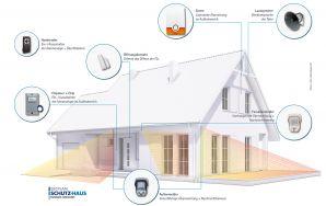 Sichere Privathäuser mit SECPLAN Schutz-Haus - Schutz von Leib und Leben der Bewohner