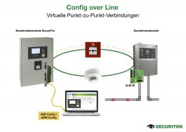 Weltneuheit:  Config over Line für einfache zentrale Verwaltung