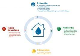 4-Schritte-Konzept für optimale Trinkwasserhygiene