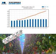CoolStack® - Die erste LED-Pflanzenleuchte als echter Son-T-Ersatz